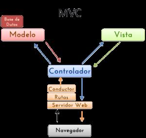 mvc esquema